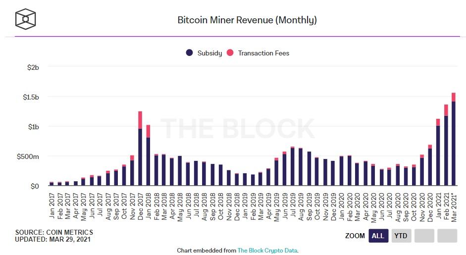 Uchimbaji wa Bitcoin
