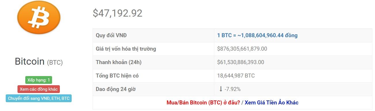 Bitcoin wisselkoers