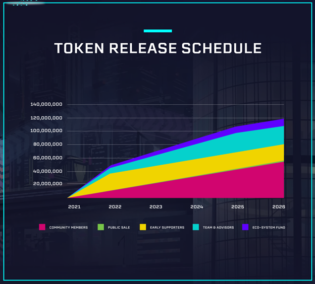 calendario de liberación de token cgg