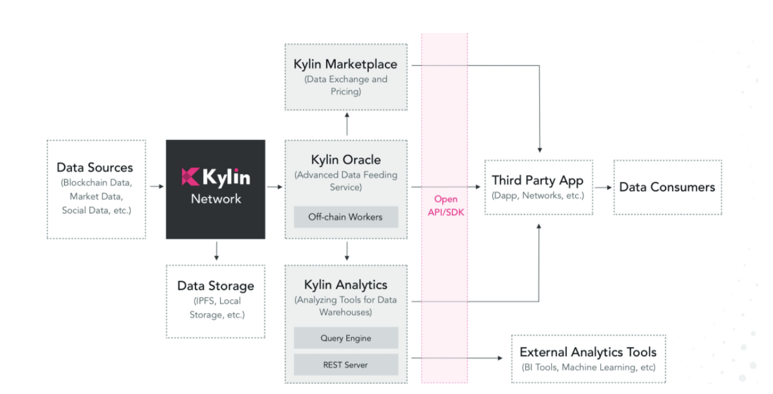 Kylin - هندسة الحلول