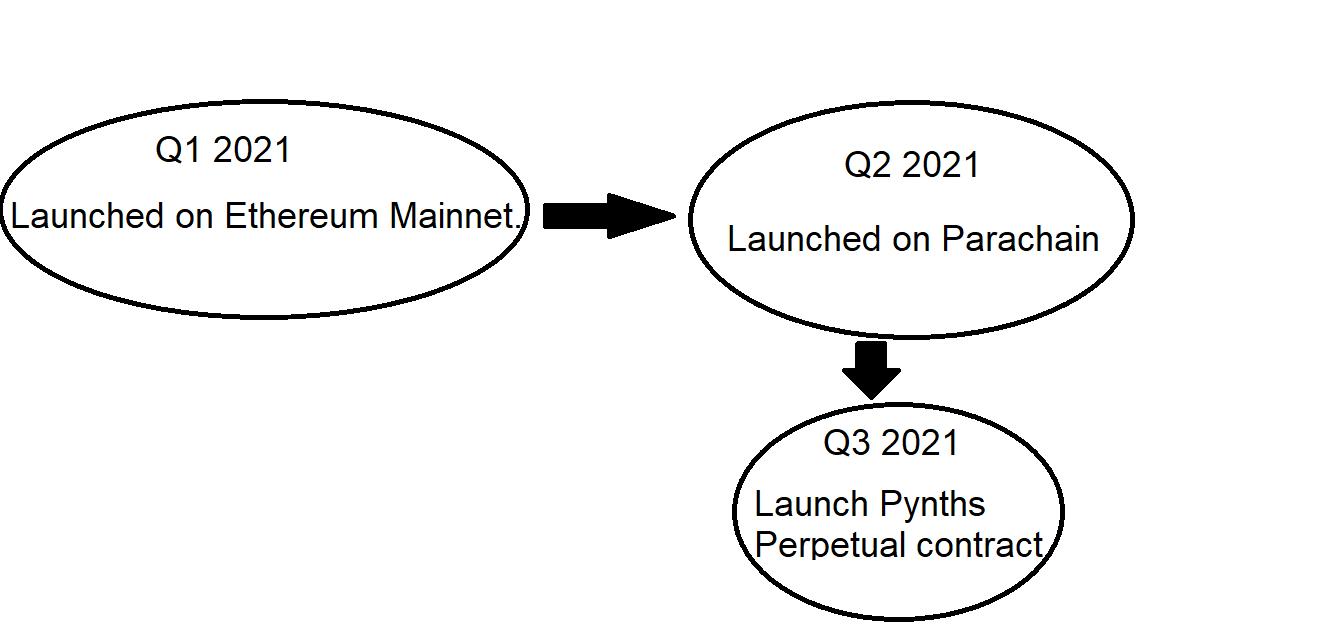 Peri-roadmap