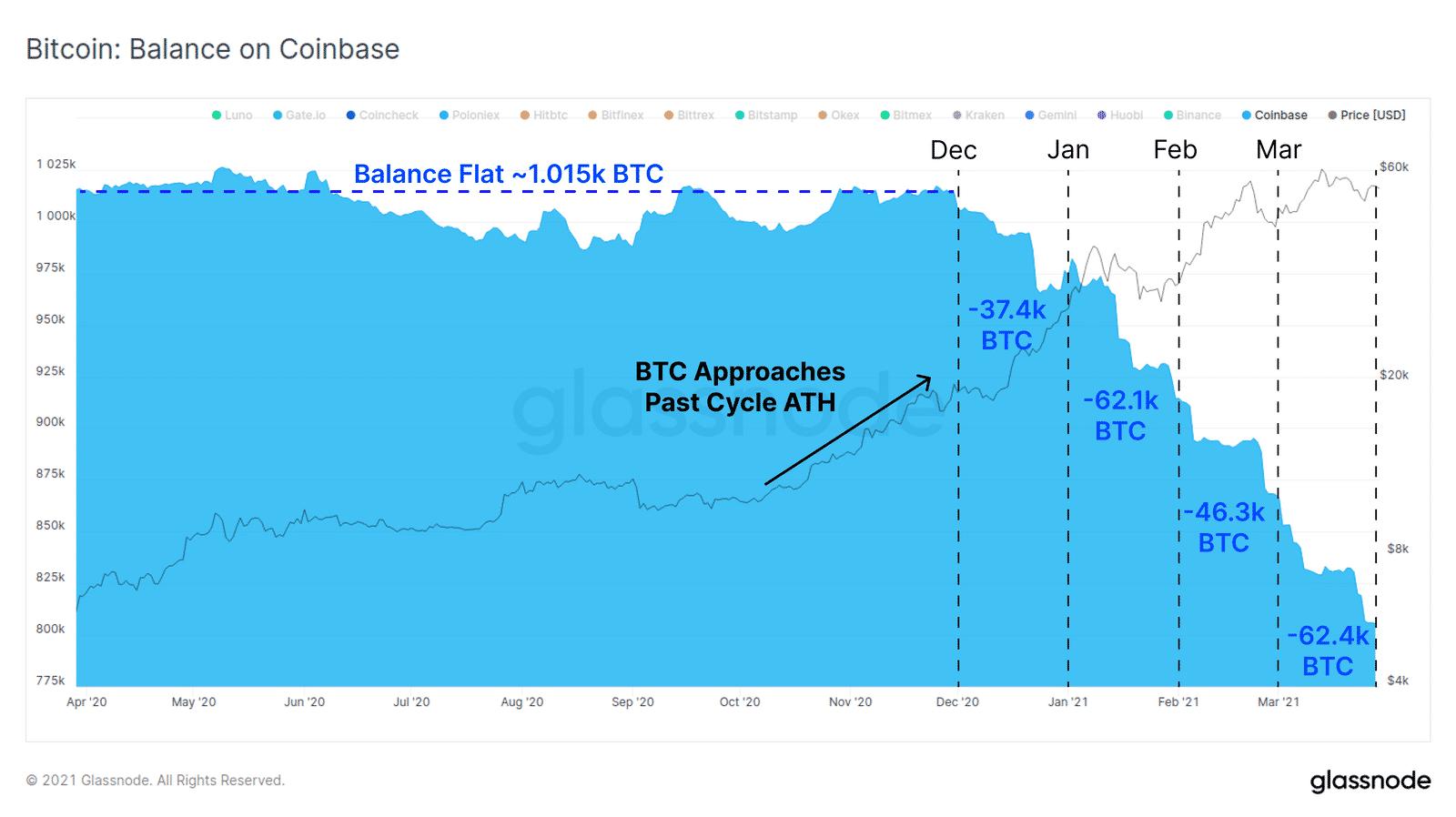 Dưới đây là biểu đồ về số dư BTC trên Coinbase trong năm qua.