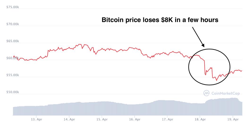 bitcoin lose 8k