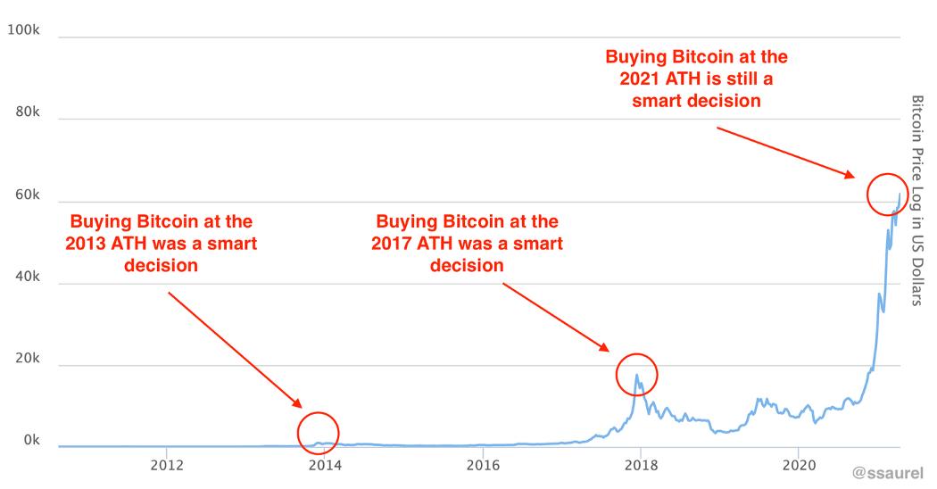 nákup bitcoinů ath