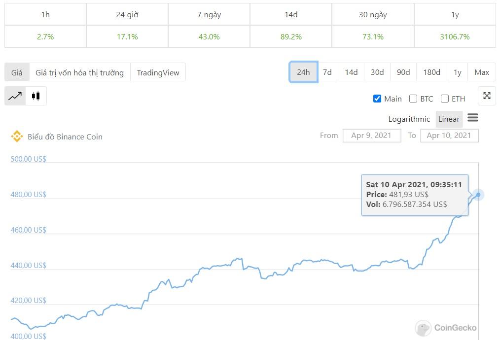 график цен bnb