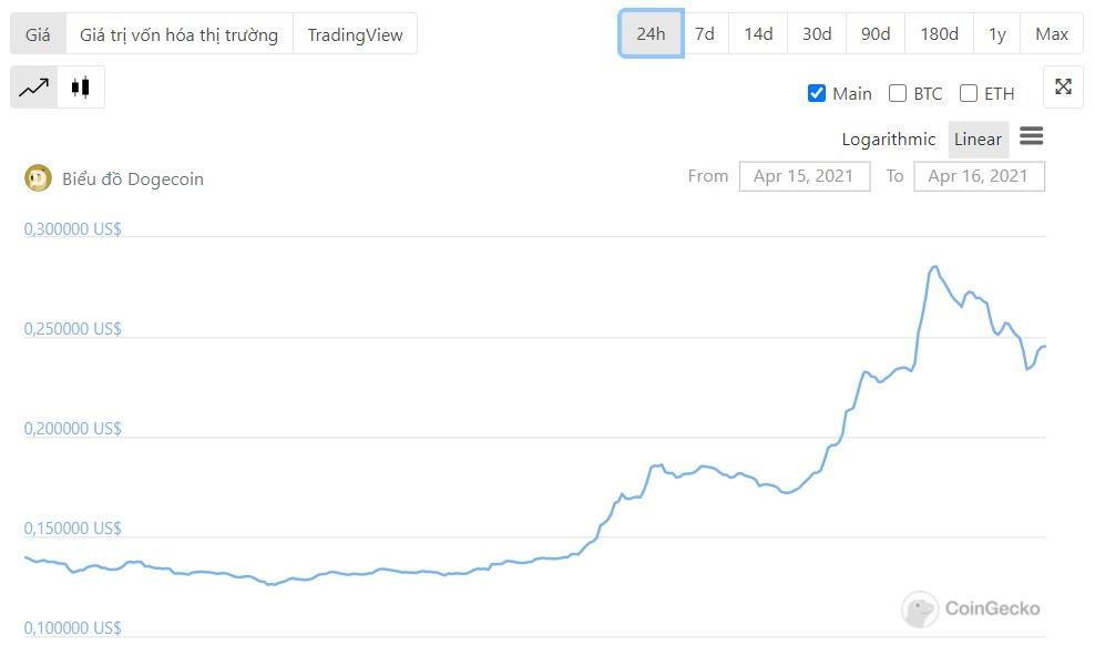 diễn biến giá dogecoin