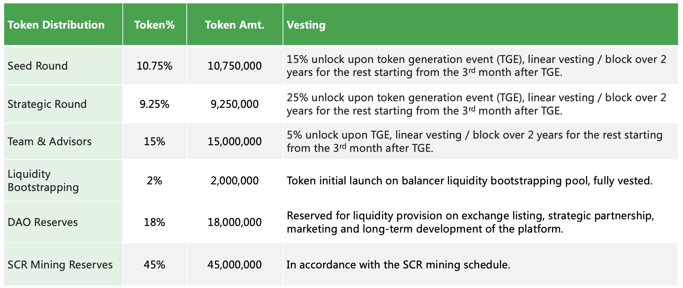 verzekering token release schema