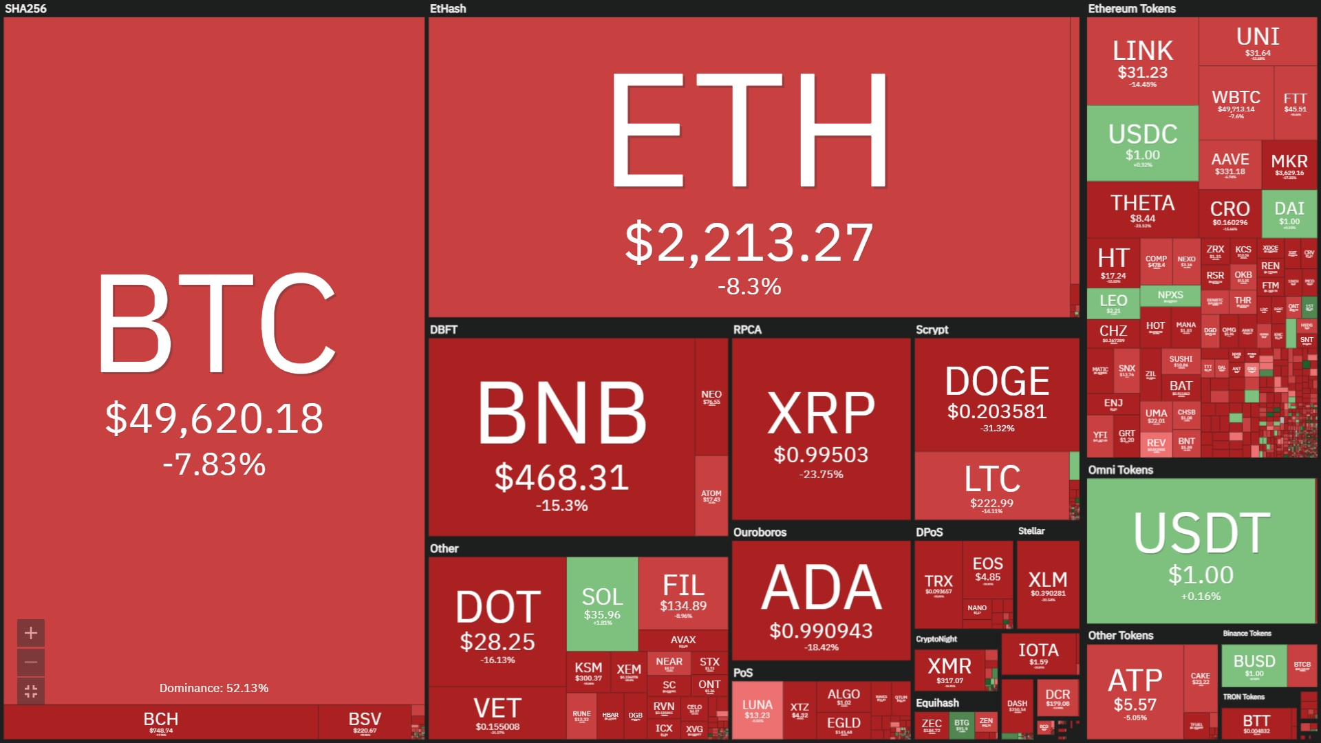 toàn cảnh thị trường tiền ảo