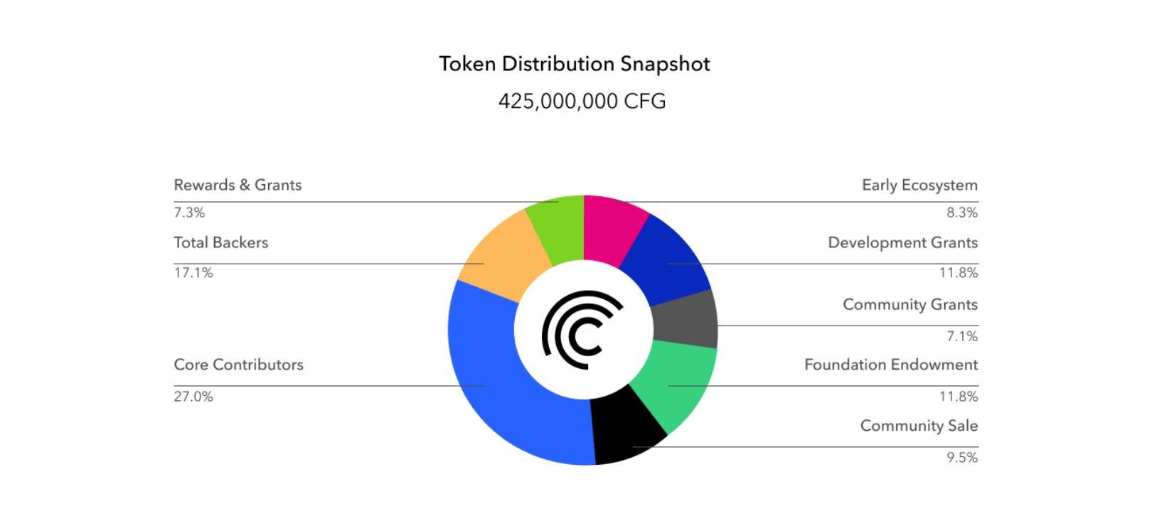 CFG-Token-Economic
