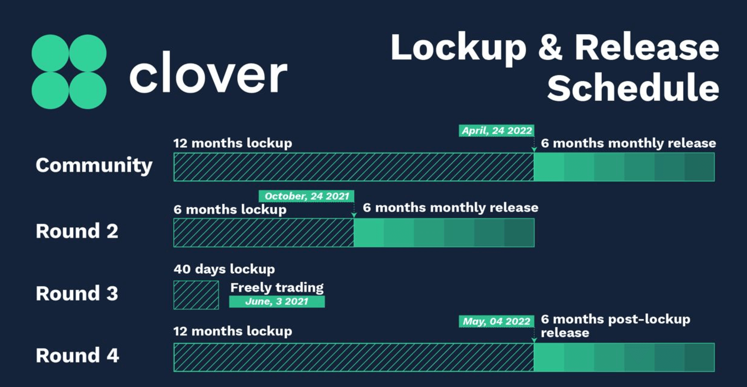 CLV Token Lockup and Release Schedule