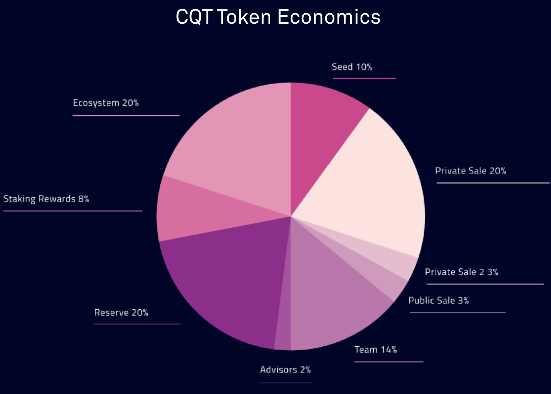 CQT-Token-Allocation