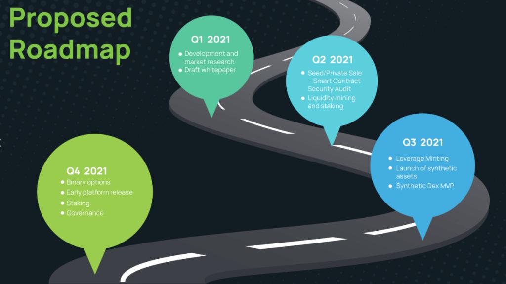 Derived Roadmap