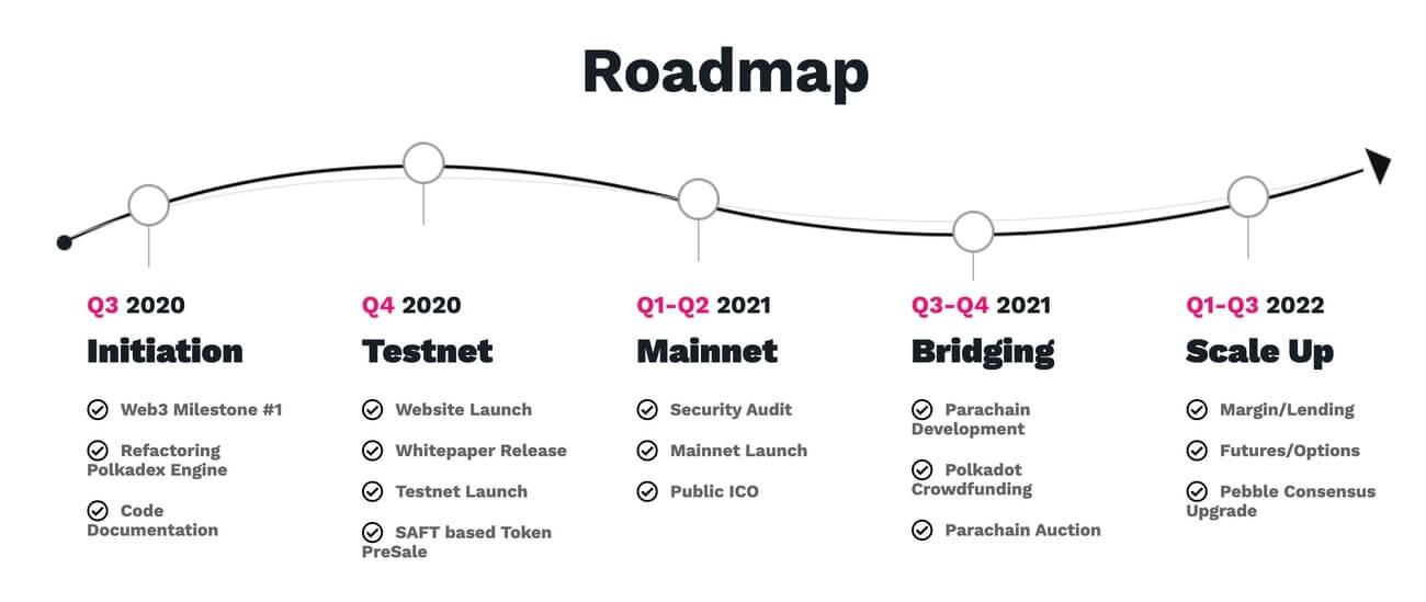 Roadmap của PolkaDEX