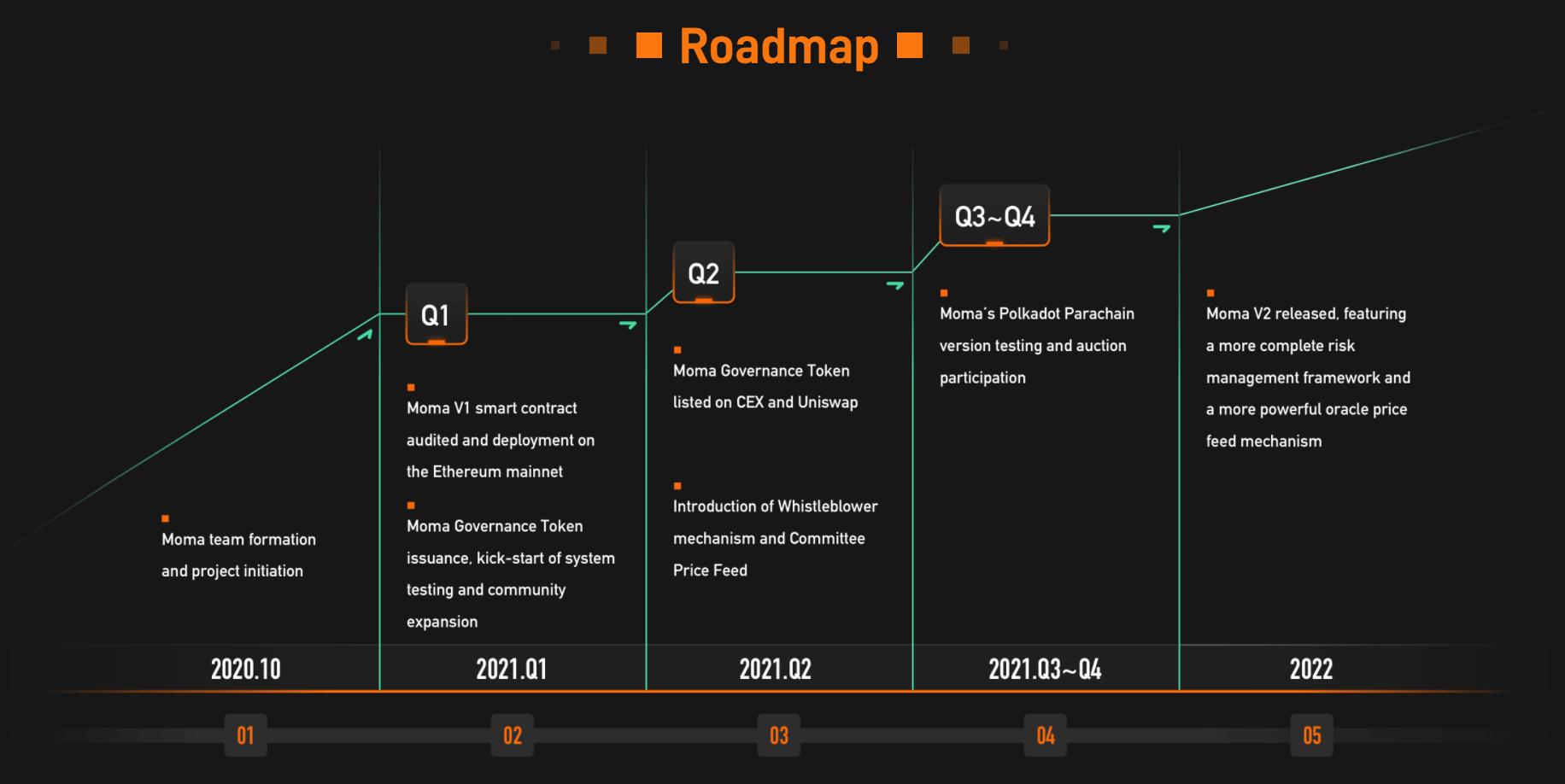 Roadmap MOMAT