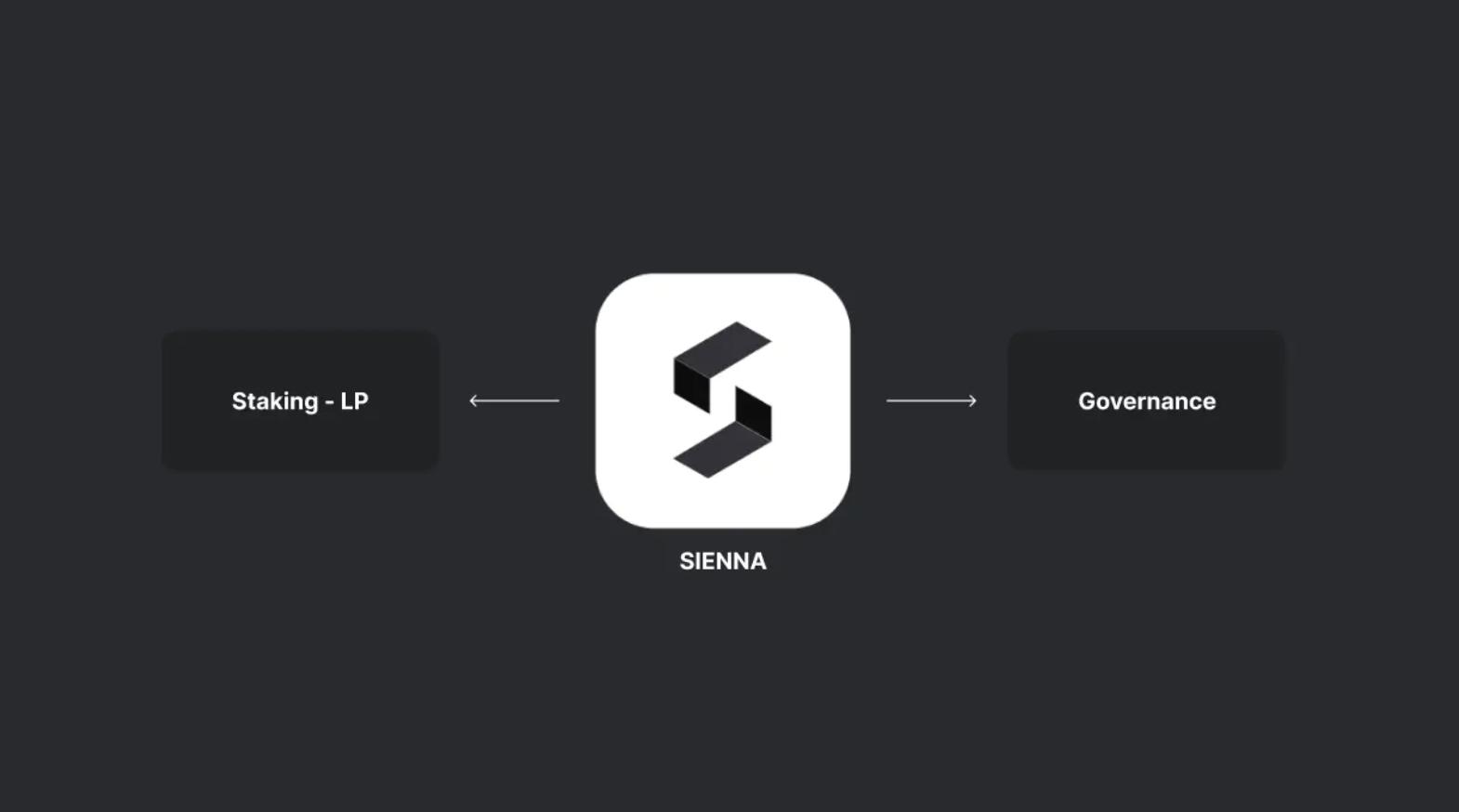 SIenna Token UseCase