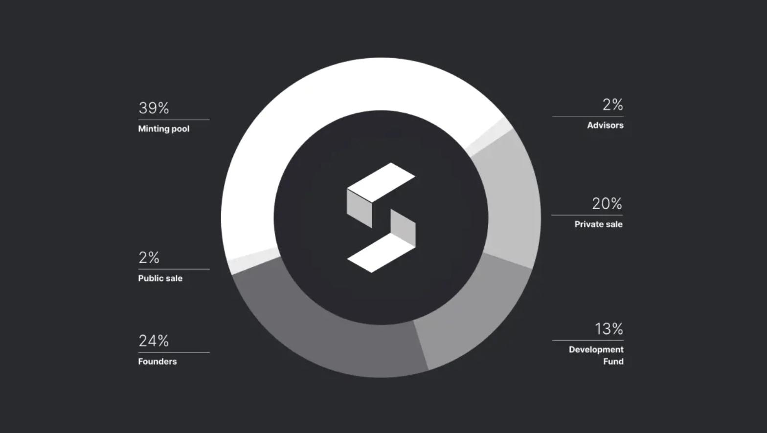 Sienna Token Distribution