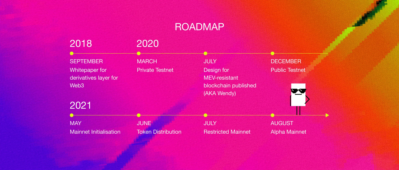 Vega Protocol Roadmap