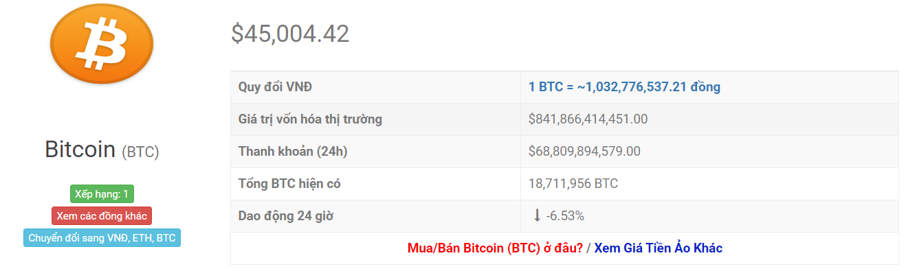 biểu đồ giá btc