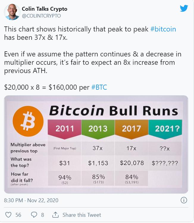btc bull run