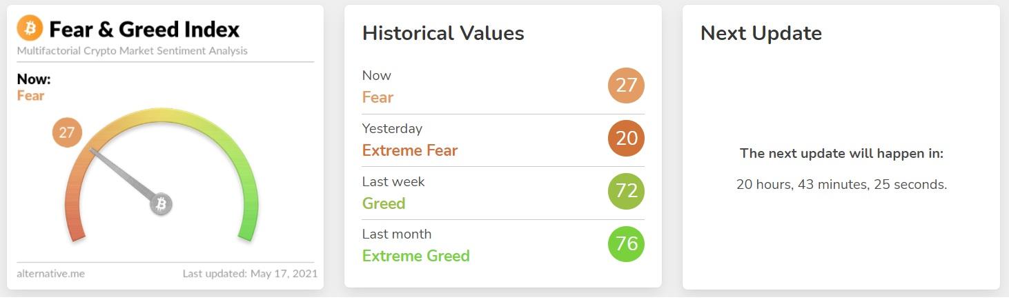 chỉ số tham lam và sợ hãi
