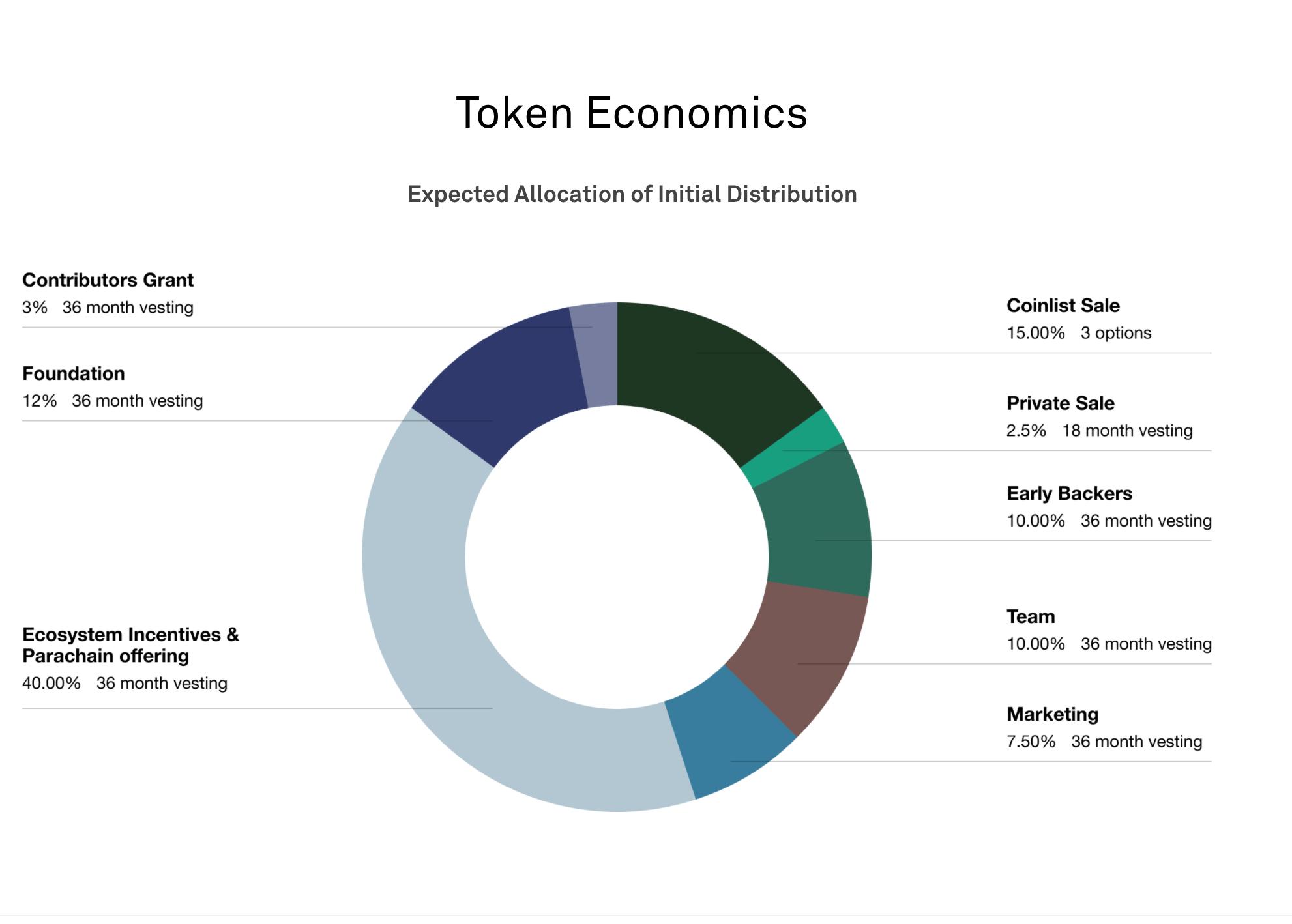 Clover Finance Token Economics