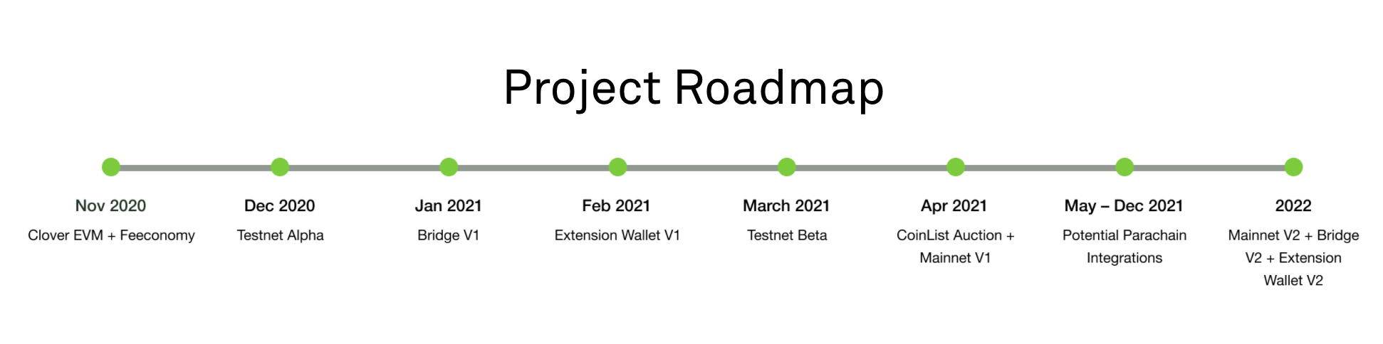 Clover Finance Roadmap