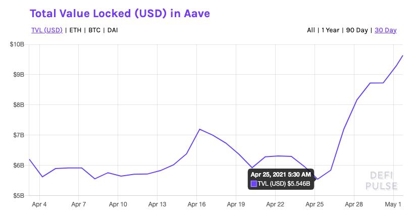 totalul valorilor blocate ale aave