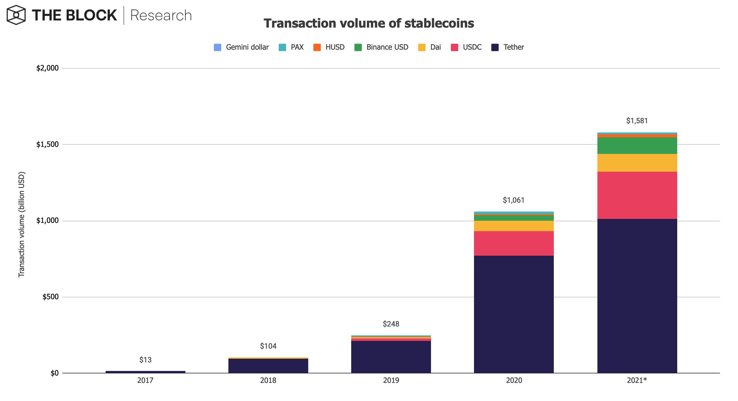 khối lượng giao dịch stablecoin