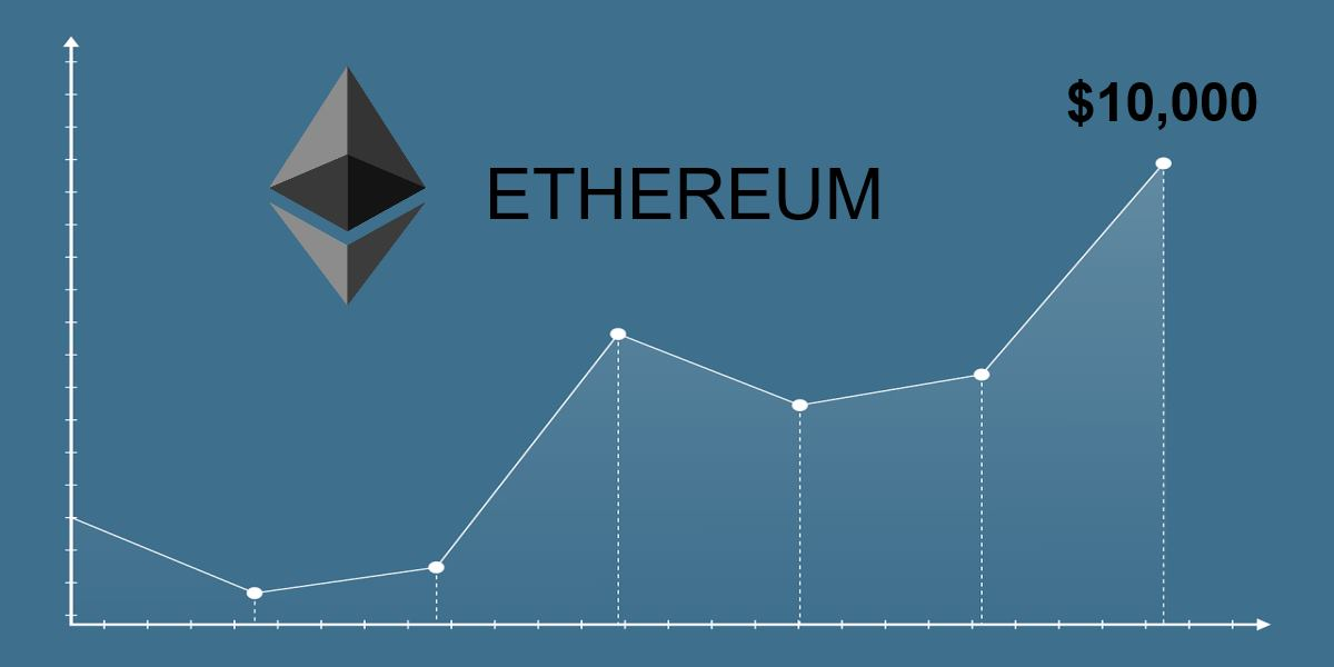 فيما يلي 9 أسباب أساسية وراء وصول Ethereum إلى 10,000 دولار