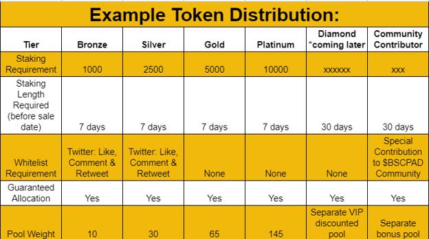 round1 bscpad token distribution