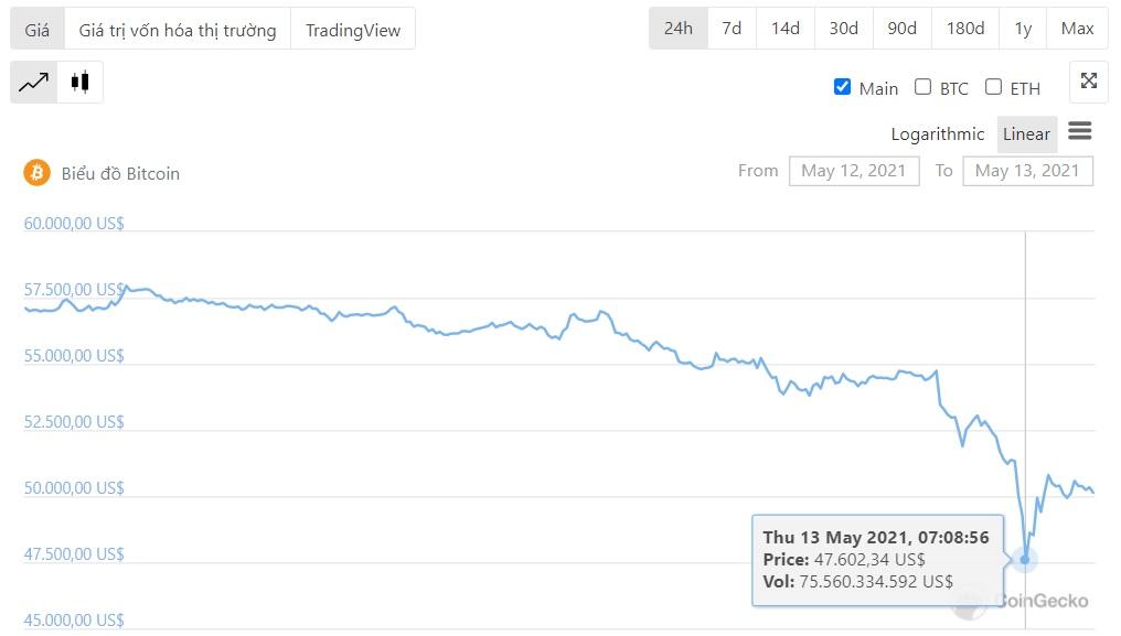Elon Musk tuyên bố Tesla sẽ tạm ngừng chấp nhận thanh toán bằng Bitcoin