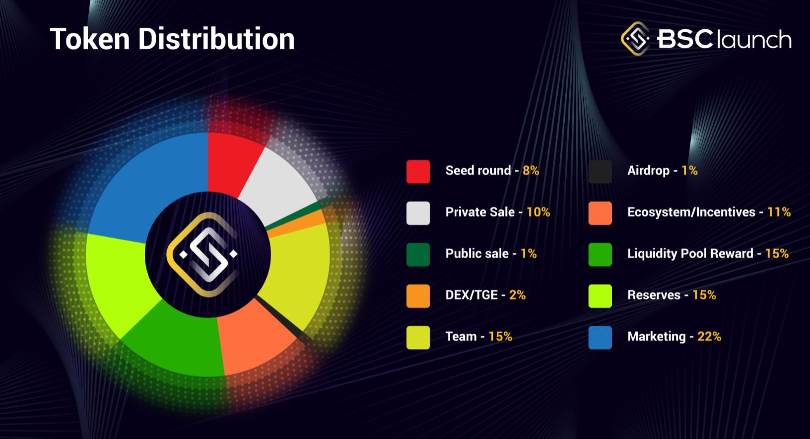 bsclaunch token allocation