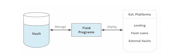 yield programs