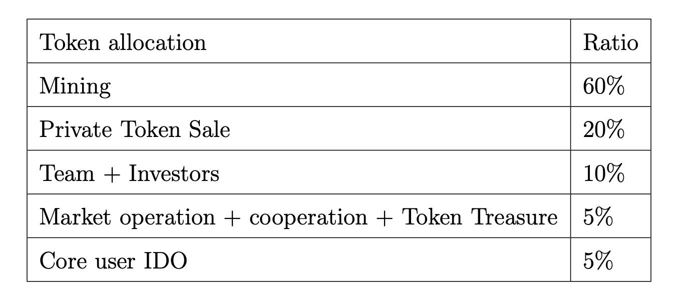 Deeper Network Token Allocation