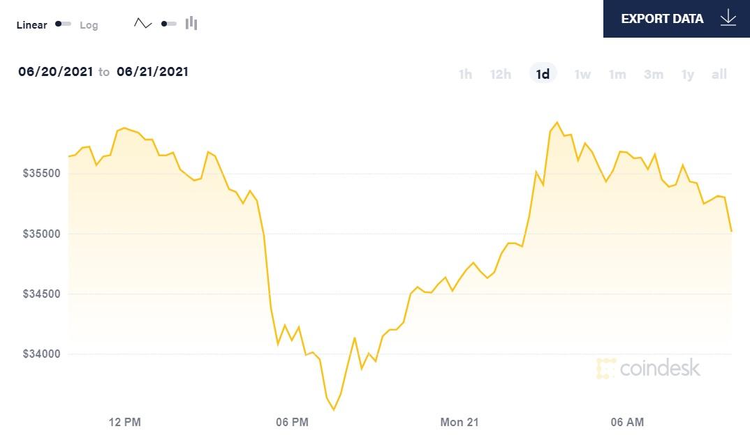 biểu đồ tỷ giá bitcoin