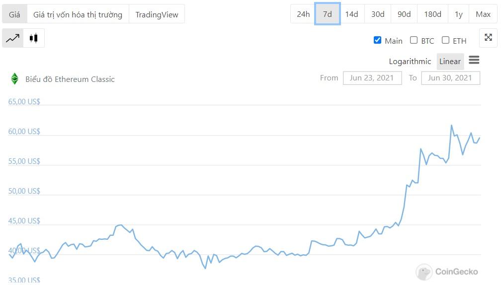 biểu đồ giá ETC