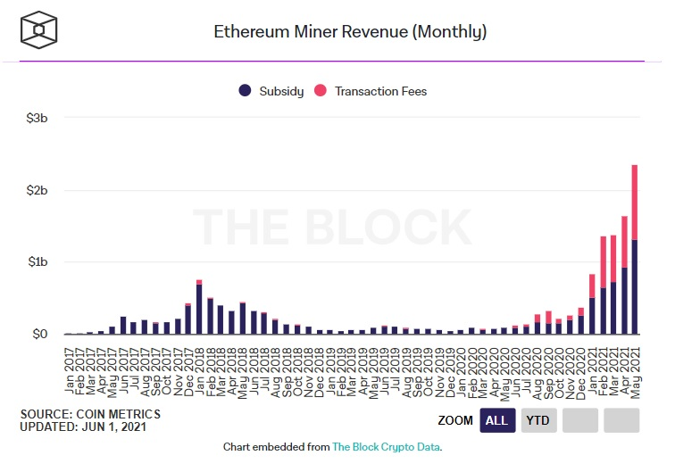 doanh thu khai thác ethereum