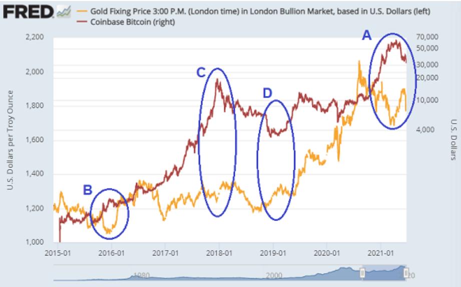 gold vs btc