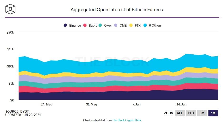 hợp đồng mở của bitcoin futures