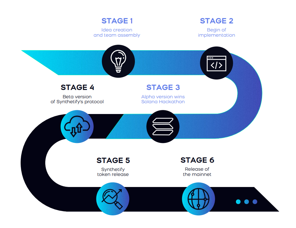 roadmap-synthetify la gi