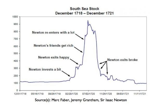 south sea stock