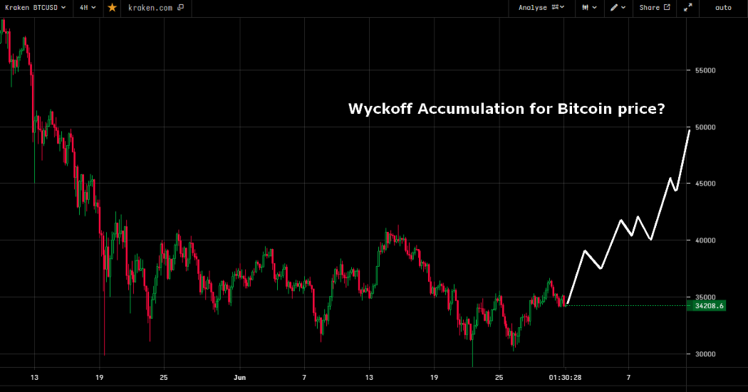 Bitcoin vs Wyckoff Accumulation