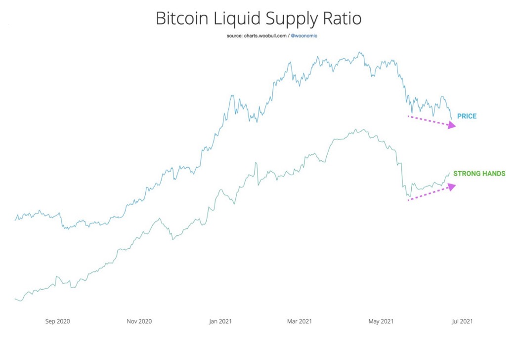 Bitcoin Liquid Supply Ratio