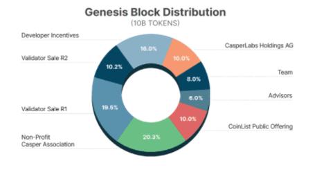 Casper allocation - casper network