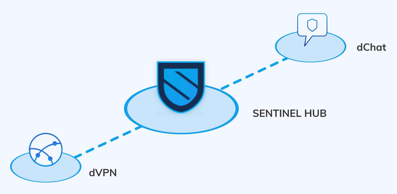 Sentinel Network 02