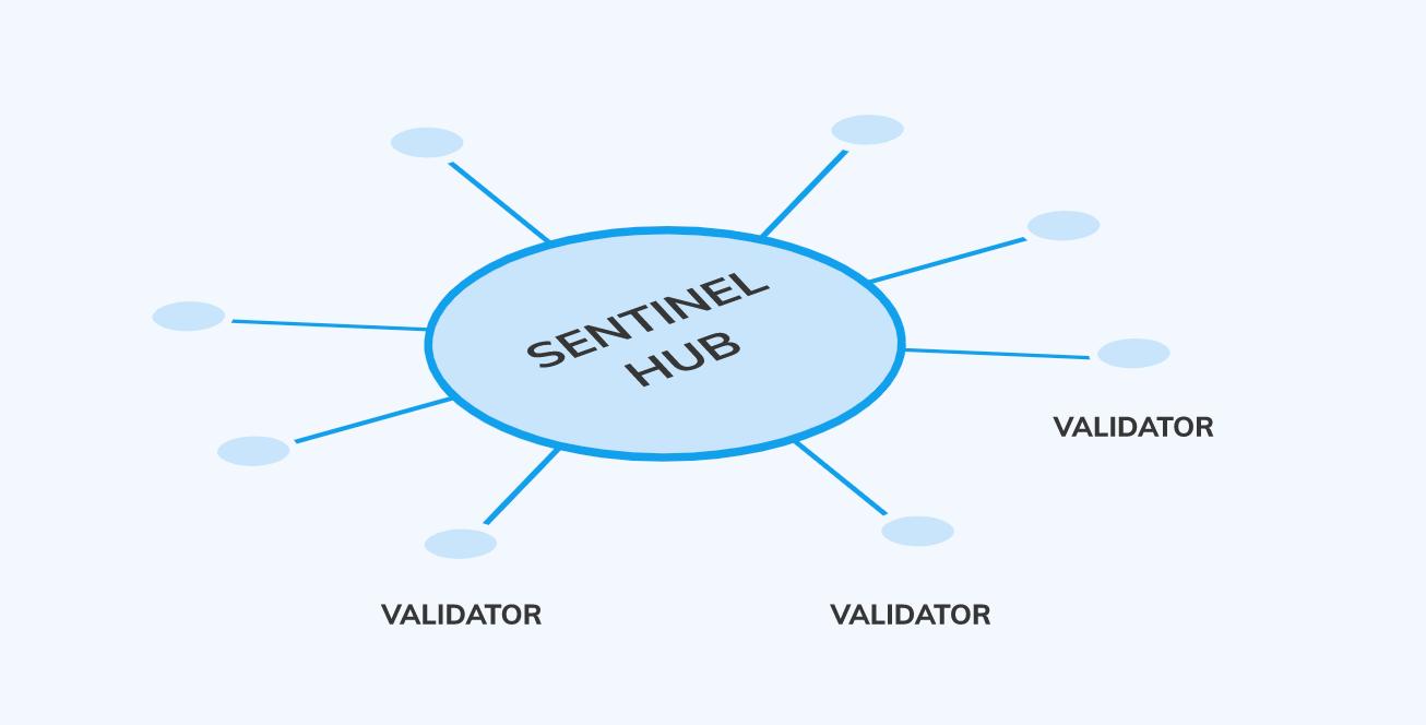 Sentinel Network 03