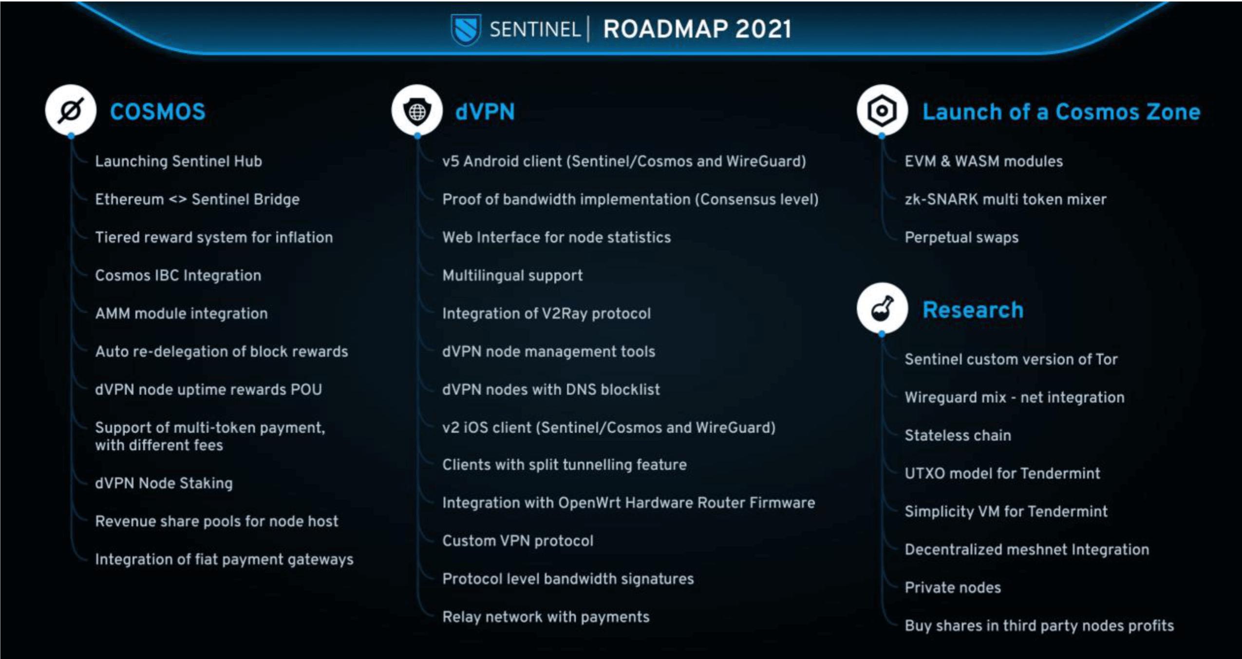 Sentinel Network Roadmap