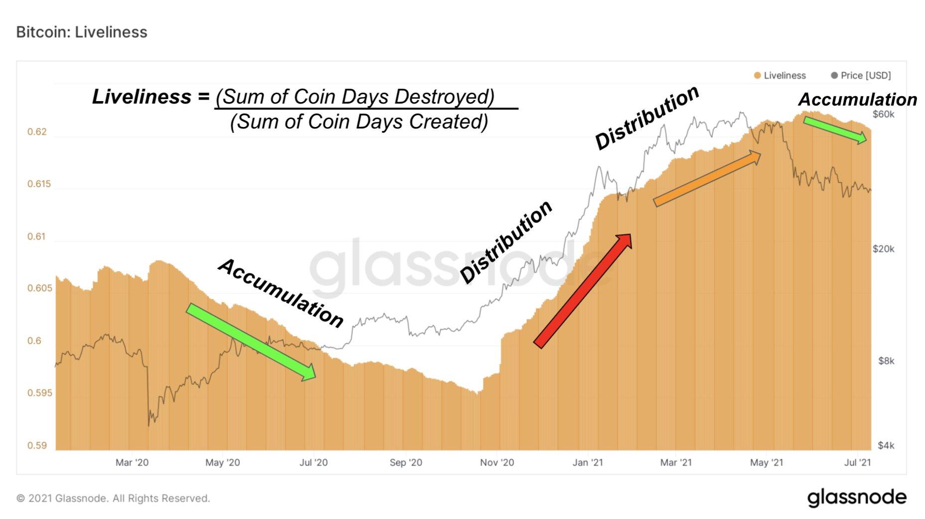 biểu đồ nắm giữ bitcoin glassnode