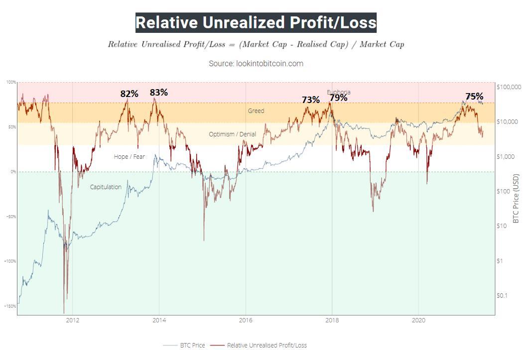 Relative Unrealized Profit/Loss