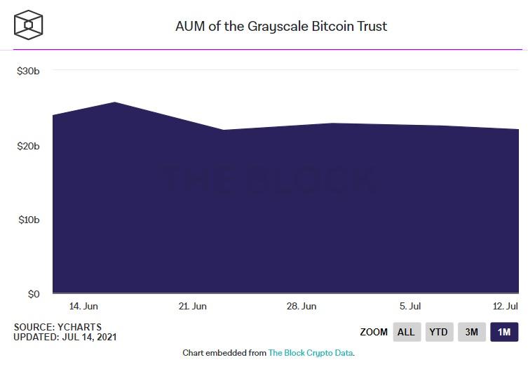 quỹ tín thác Bitcoin